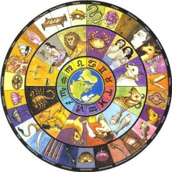 Five Years Astrological Predictions