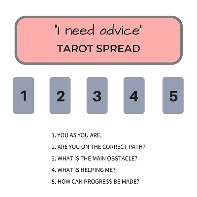 Bollywood Tarot Reading - Specific Question
