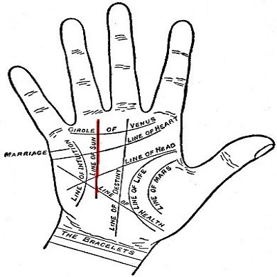 Online Hand Reading for Bollywood