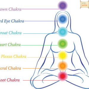 Chakra Activation for Health